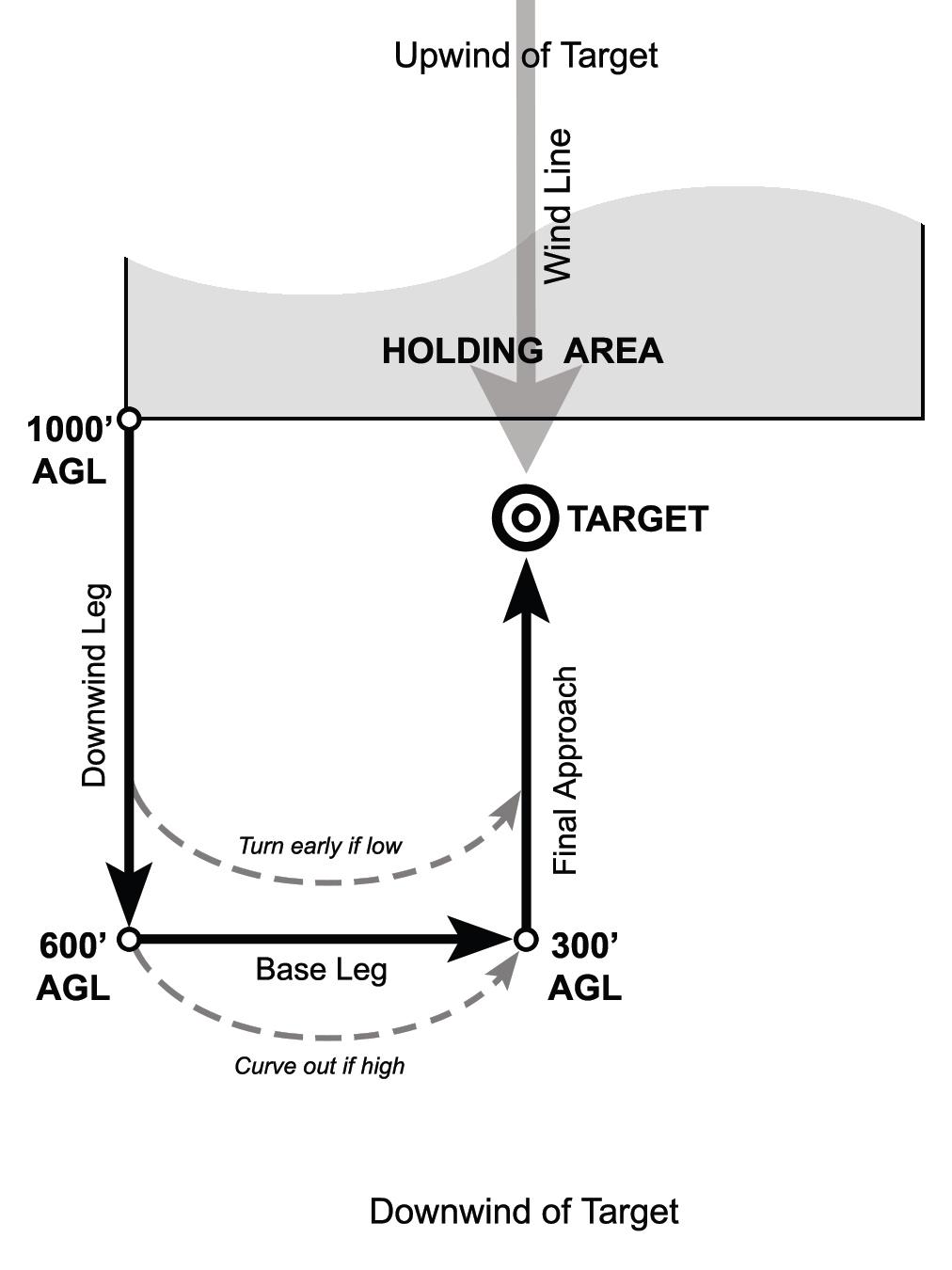 5.modifying-landing-patterns-from-USPA-SIM.png